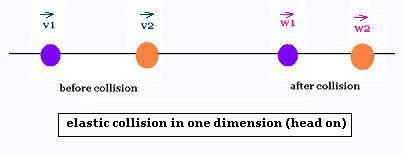Mechanics Collisions