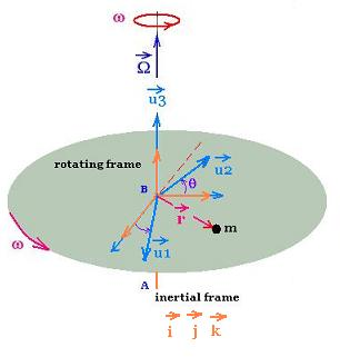 We Have Found For An Orbiting Mass An Expression Of The Radial And  Tangential Acceleration And Provided The Definition ...
