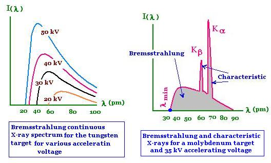 an analysis of the electromagnetic radiation Chapter 4 electromagnetic radiation in analysis (chapter 3 campbell & white)  electromagnetic radiation is a disturbance in electro-magnetic.