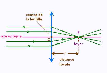 Interaction rayonnement matière exercices pdf