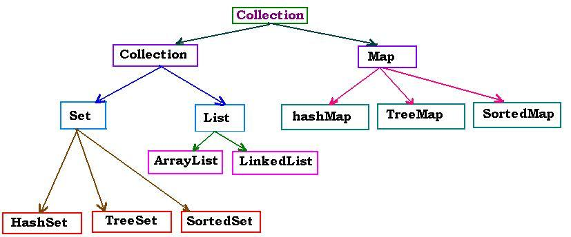 Collections collection is an efficient organiazation of data by using arrays lists staks etc in java the class collection manages a set of classes ccuart Gallery