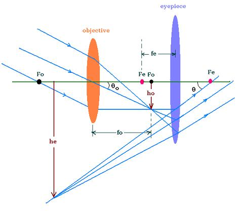 geometrical optics and its applications In this chapter we shall discuss some elementary applications of the ideas of the previous chapter to a number of practical devices, using the approximation called geometrical opticsthis is a most useful approximation in the practical design of many optical systems and instruments.